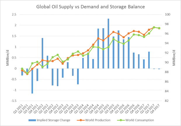 the issue of supply and demand and the solution of saudi arabia