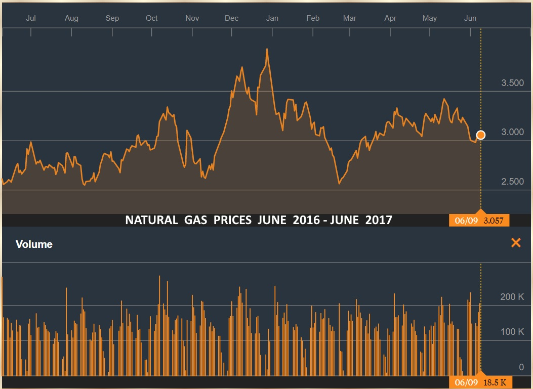 Natural gas price