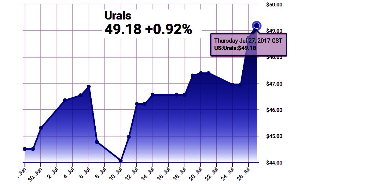 prices markets