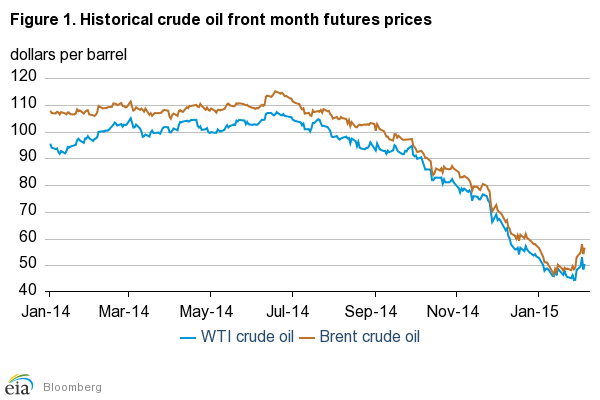 an overview of the decline of crude oil prices and its causes Understand what drives the oil industry and how the price of crude oil is affected 4 reasons why the price of crude oil dropped causing a decline in prices.