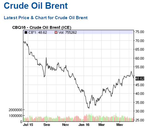Oil (WTI) Latest Price