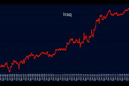 IRAQ'S OIL EXPORTS DOWN 3.5%