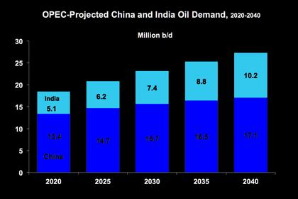 INDIA'S ENERGY DEMAND COULD DOUBLE