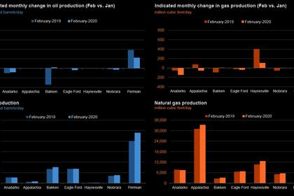 U.S. OIL GAS PRODUCTION UP