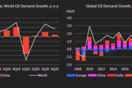 CHINA OIL PRODUCTION WILL UP
