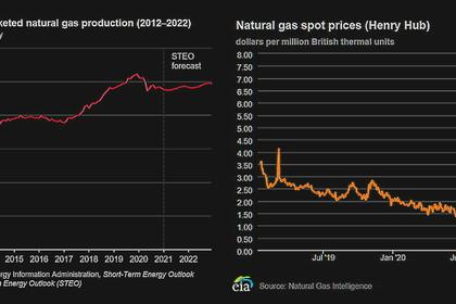 OECD GAS PRODUCTION DOWN 3.4%