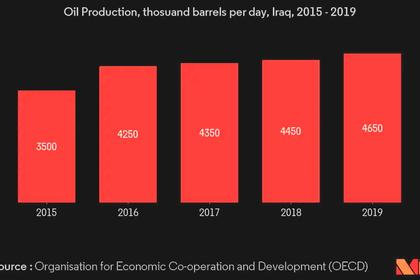 OIL PRICES 2021-22: $53