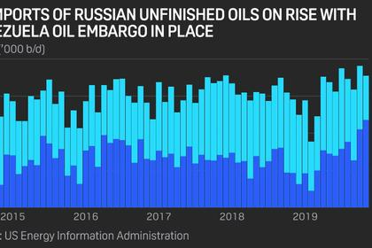 RUSSIA'S OIL PRODUCTION 11.29 MBD