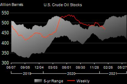 U.S. RIGS UP 5 TO 402