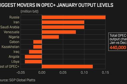 OPEC+ CONTINUED REDUCTIONS