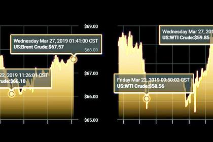 OIL PRICE: ABOVE $68