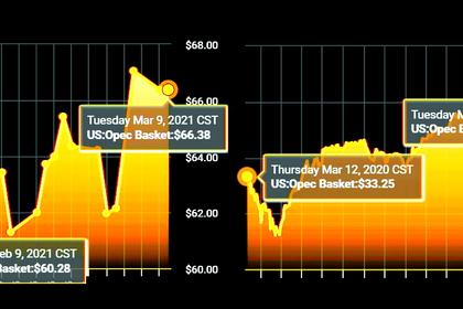 OIL PRICES 2021-22: $65-60