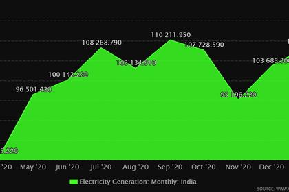 RENEWABLES FOR INDIA + 1.2 GW