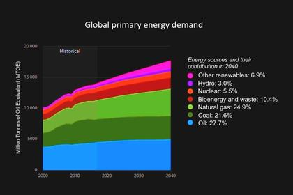 SOME PROBLEMS OF WORLD ENERGY. PART TWO.