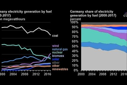 GERMANY'S RENEWABLE ELECTRICITY 47%