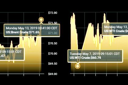 OIL PRICE: ABOVE $72 ANEW