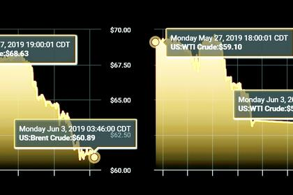 OIL PRICE: ABOVE $61