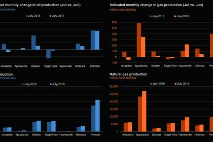 U.S. GAS PRODUCTION UP 12%