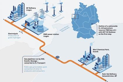 GERMANY'S WIND INVESTMENT €15 BLN