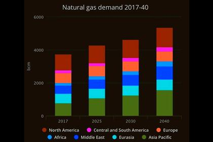 GAS MARKET UP