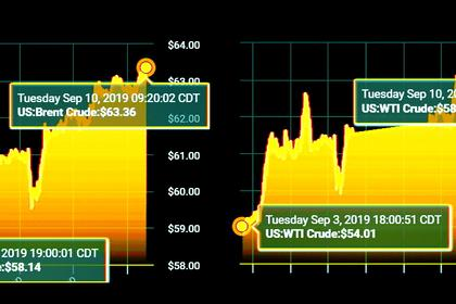 OIL PRICES 2019-20: $60-$62