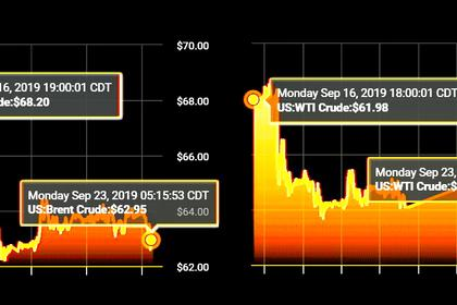 OIL PRICE: NEAR  $58