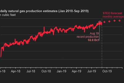 U.S. INDUSTRIAL PRODUCTION UP 0.6%