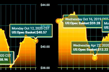 OIL PRICE: NOT ABOVE $43 ANEW