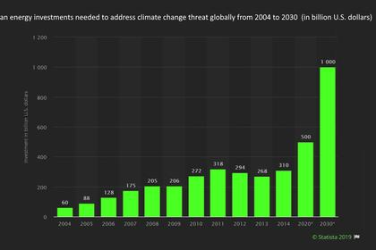 EU CLIMATE INVESTMENT $39 BLN