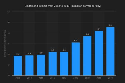 INDIA'S OIL DEMAND UP 3%