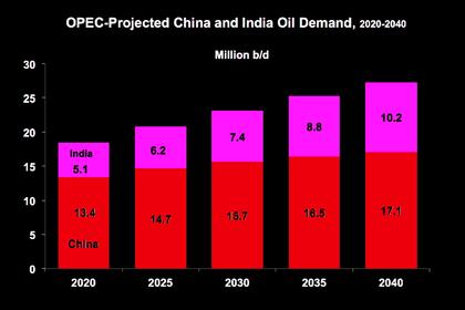 INDIA'S RENEWABLE WILL UP