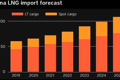U.S. LNG GROWTH FOR CHINA