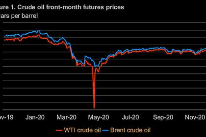 OIL PRICES 2021-22: $50-$55