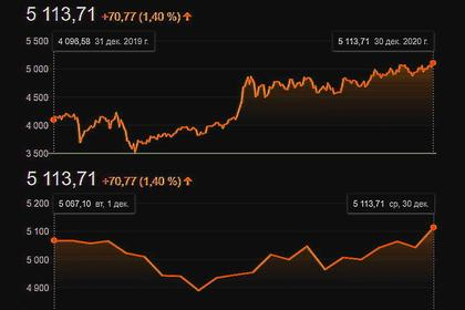 CHINA INDEXES UP AGAIN