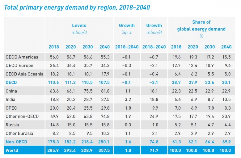 primary energy demand by region 2018-2040