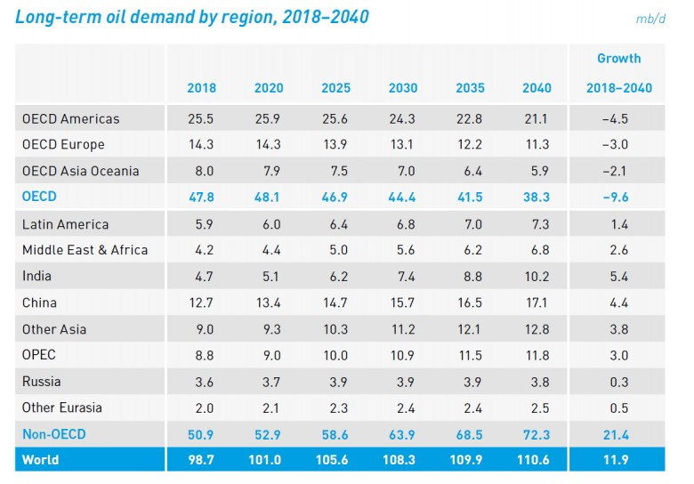 oil demand by region 2018 - 2040