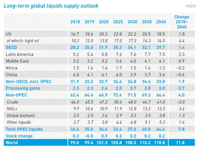 global liquids supply outlook 2018 - 2040