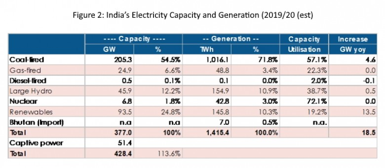 India's Electricity Capacity Generation 2019-2020